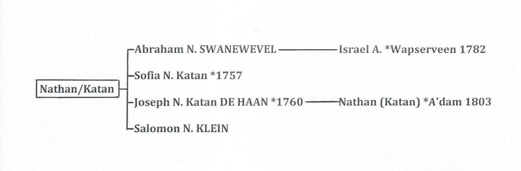 ZBar Nathan-Katan